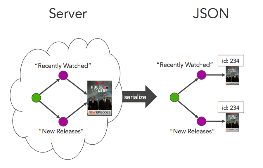 graph to json