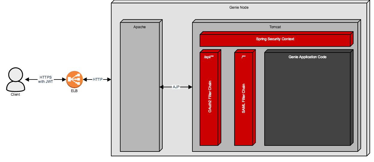 Genie Security Architecture