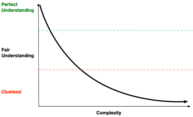 understanding-complexity